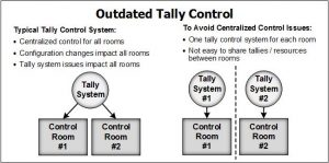 Outdated tally control