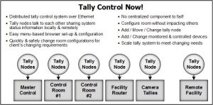Tally Control Now