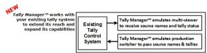 Tally Manager works with existing tally system diagram