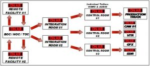 Span facilities diagram