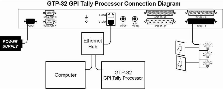 Camera Tally System Interface