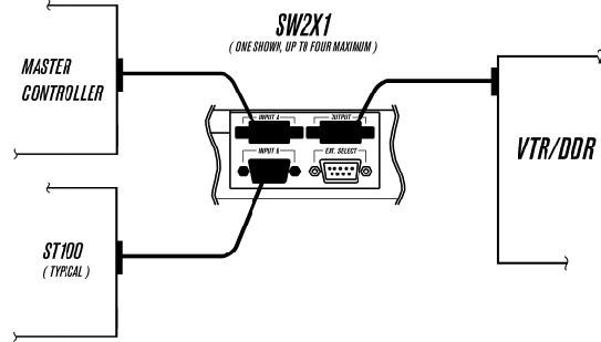 SW2X1-RS422