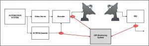 DPI Signal Monitor